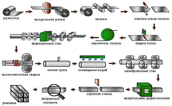 технология производства профильной трубы