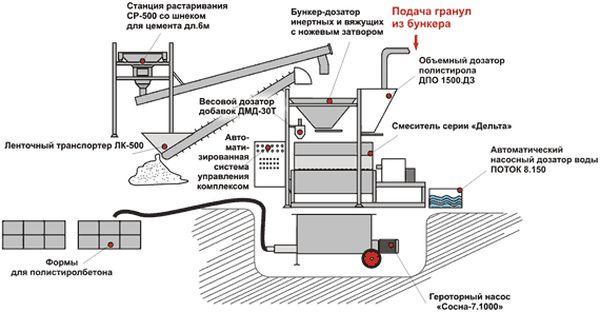 технология производства полистиролбетонных блоков