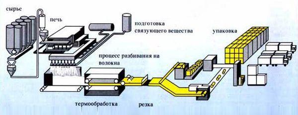 технология производства пенопласта
