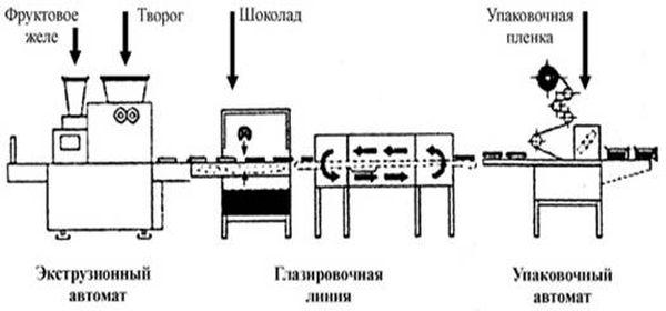 Технологическая схема