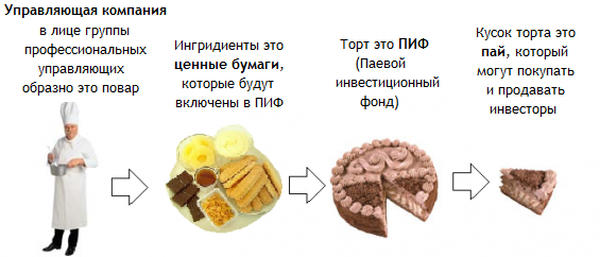 Как заработать миллионов рублей