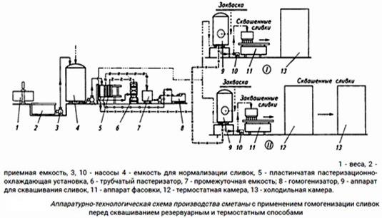 Аппаратурно-технологическая схема производства сметаны с применением гомогенизации сливок перед смешиванием.