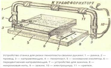 Схематическая инструкция по использованию станка для резки пенопласта.