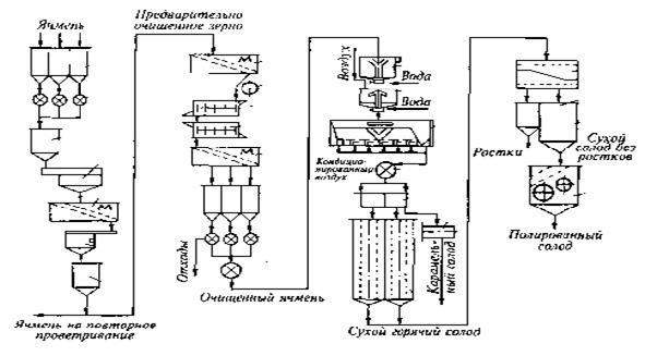 Аппаратно-технологическая схема производства солода.