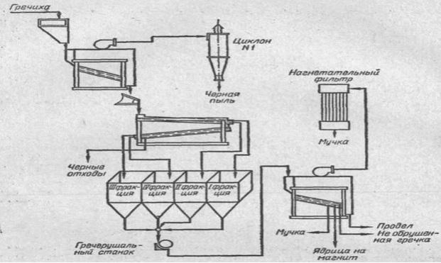Схема производства с помощью крупорушки.