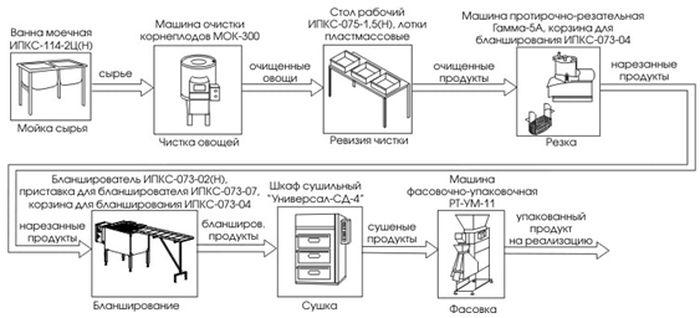 технология изготовления сухофруктов