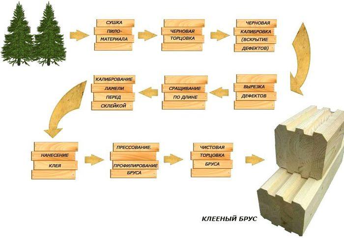 технология производства клееного бруса