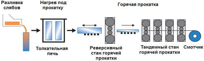 технология производства фольги