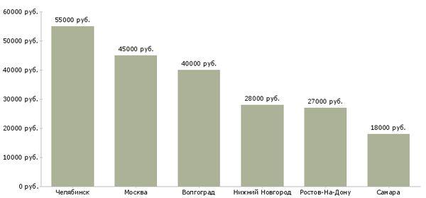 средний оклад слесаря-ремонтника по городам России