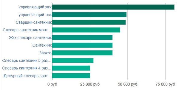 средняя заработная плата сантехника по разрядам