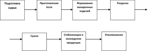 стадии производства макарон