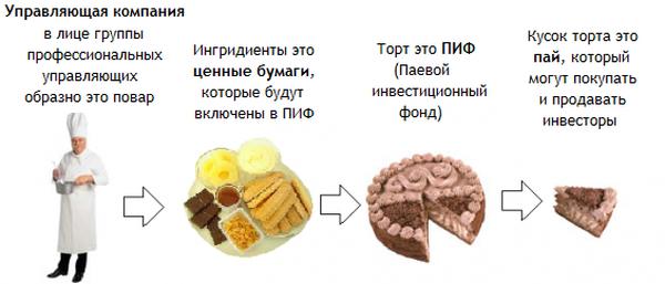 Изображение - Куда инвестировать один миллион рублей 5 прибыльных способов 65-1