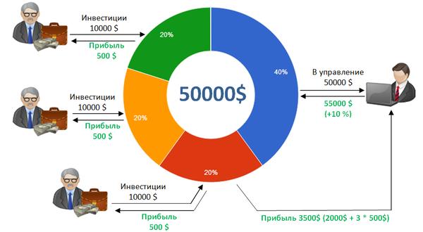 Изображение - Куда инвестировать один миллион рублей 5 прибыльных способов kak-pamm-rabotaet-1