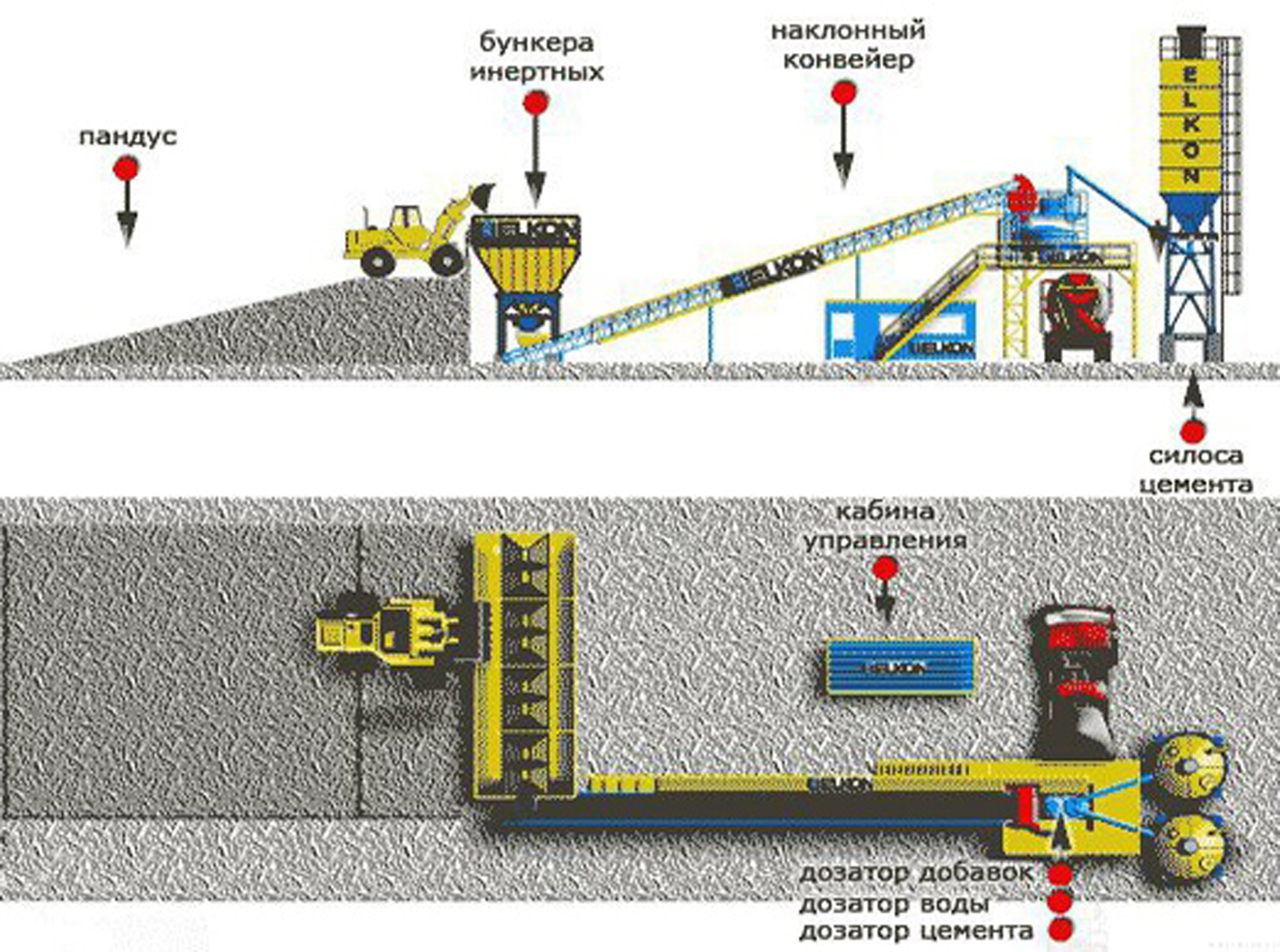 Несколько видов оборудования для организации успешного бизнеса по производству бетона.