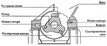 Схема работы дробильного оборудования.