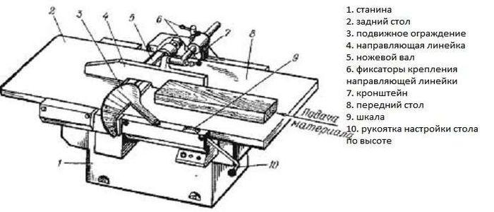 устройство фуговального станка