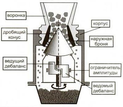 устройство конусной дробилки