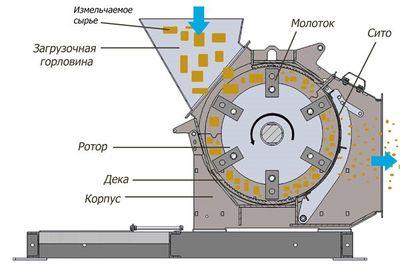 устройство молотковой дробилки