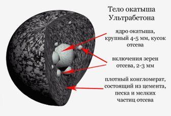 состав кевларобетона