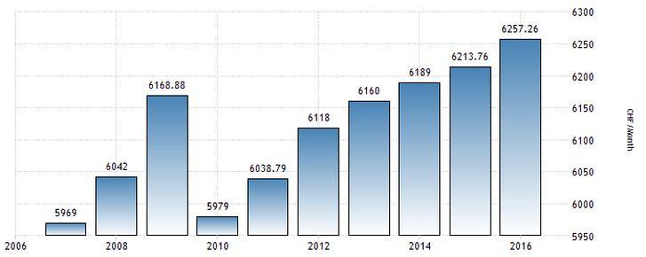 средняя зарплата в Швейцарии