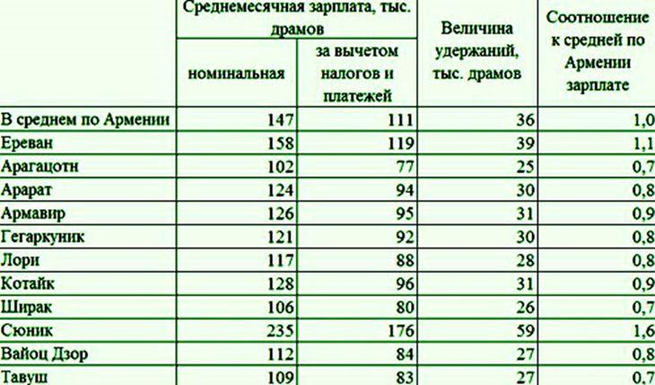 зарплата в регионах Армении