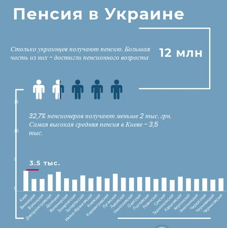 skolko-pensionerov-v-ukraine