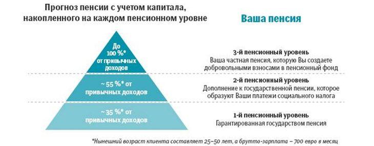 пенсионные выплаты в Латвии