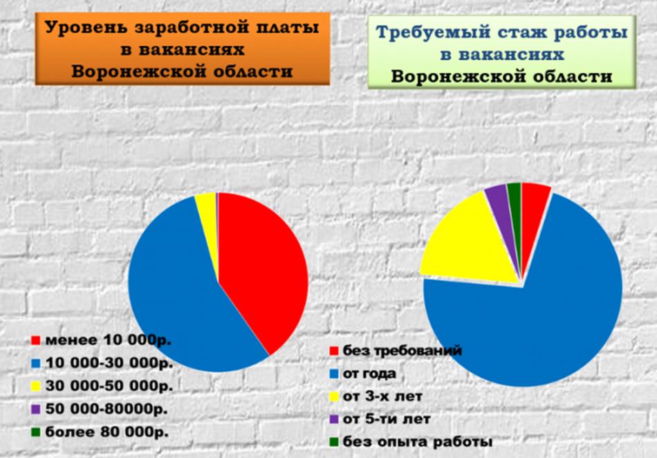 заработная плата в Воронеже